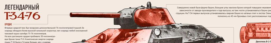 Инфографика «Советские танкисты»