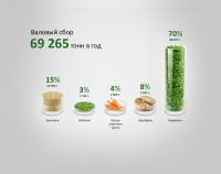 Аграрная инфографика
